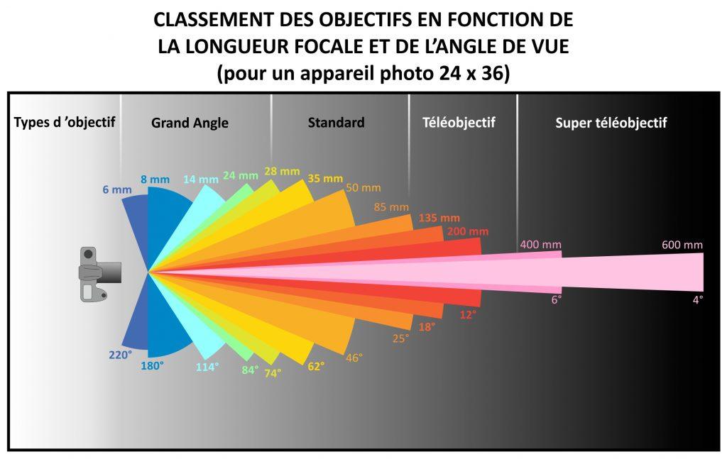 matériel pour la photo de rue et objectif et angle de champs de vision